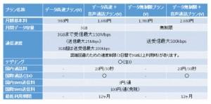 UQコミュニケーションズ、MVNO「UQ mobile」でのVoLTE対応SIM取り扱いを発表、11月17日より