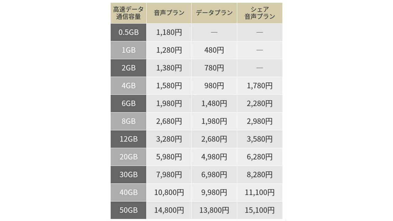 全29プラン!「イオンモバイル」MVNO参入