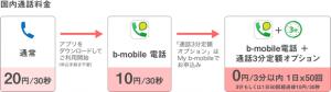 日本通信、3分以内の通話料金が1日50回まで無料となる「通話3分定額オプション」を提供開始