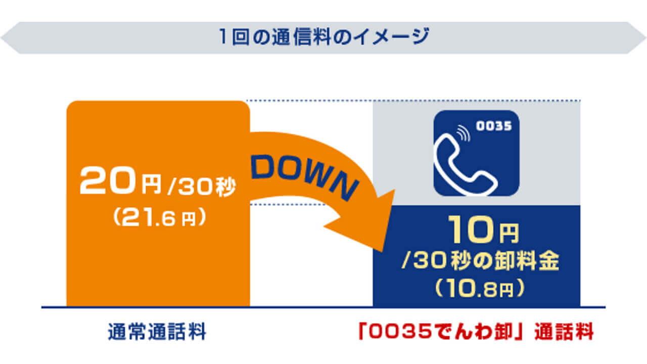 NTTコミュニケーションズ、低価格国内通話サービス「OCNでんわ」を3月1日よりほかのMVNOに「0035でんわ卸」として提供