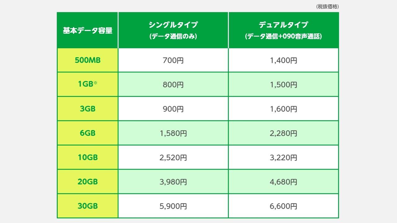 mineo、9月1日から一部機種の値下げと新キャンペーン開始、「デュアルタイプ」が超お得に!
