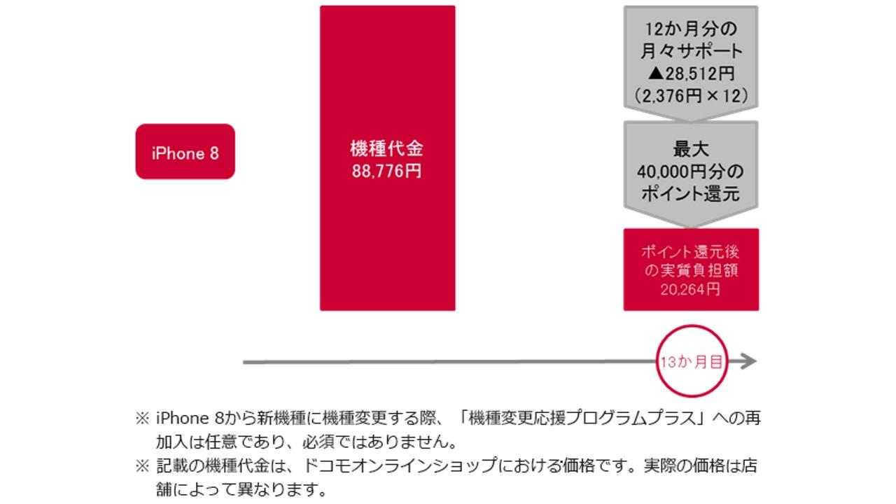 NTTドコモ、iPhone 8用に「機種変更応援プログラムプラス」を提供