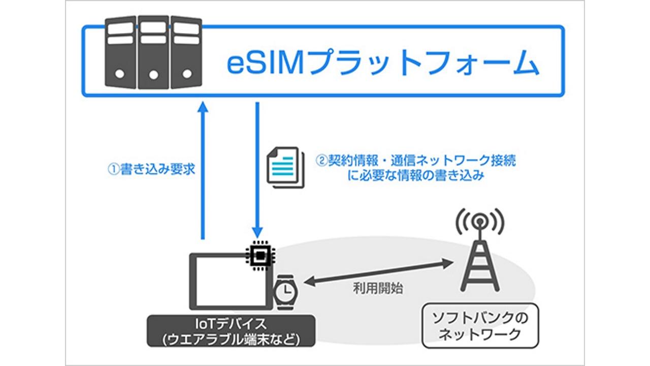 ソフトバンク、IoT向けeSIMプラットフォームを9月22日より運用開始
