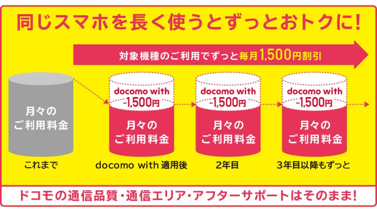 NTTドコモ、毎月ずっと1,500円引きとなる「docomo with」を5機種に拡充