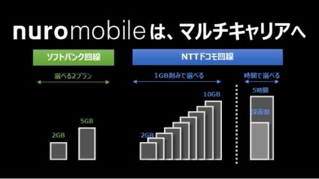 nuroモバイル、ソフトバンク回線を利用したプランを12月19日より提供開始
