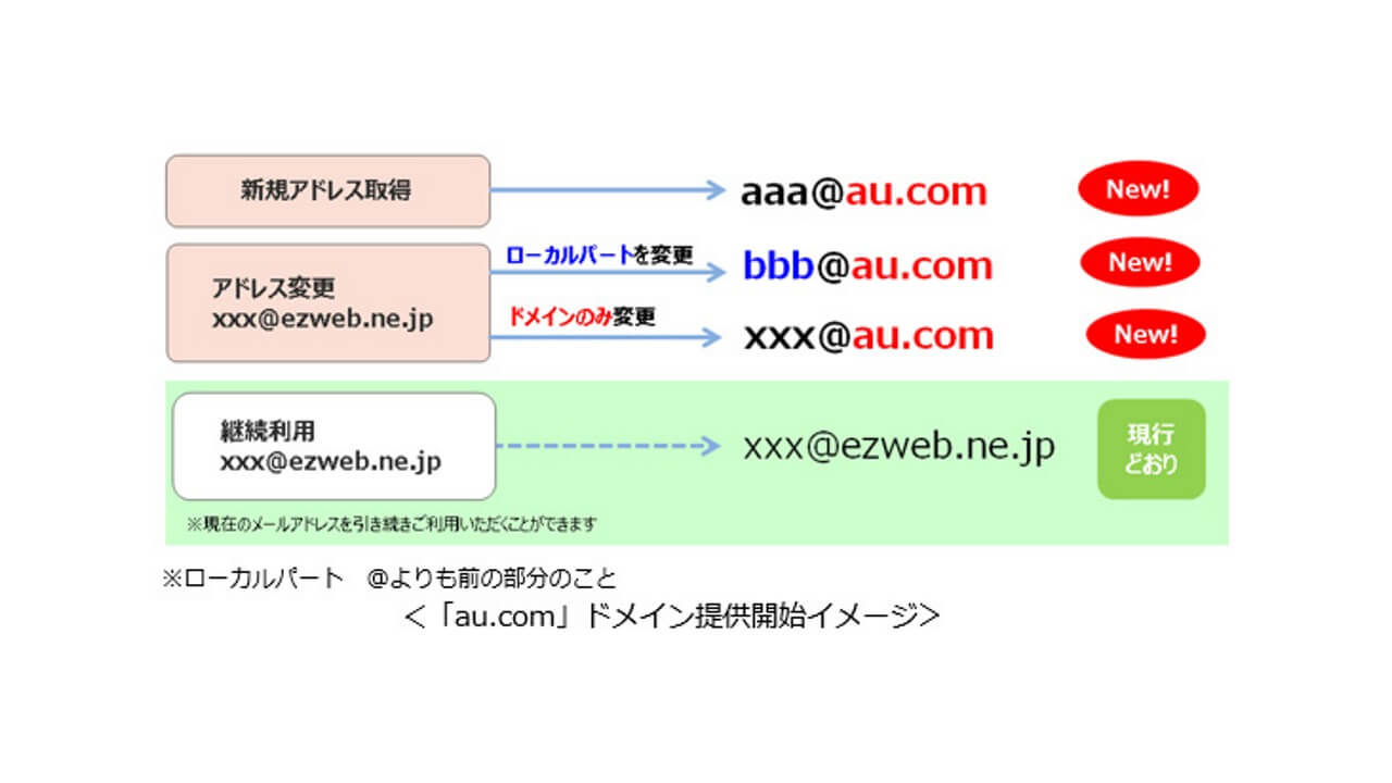 KDDI、新ドメイン「au.com」を5月15日から提供開始