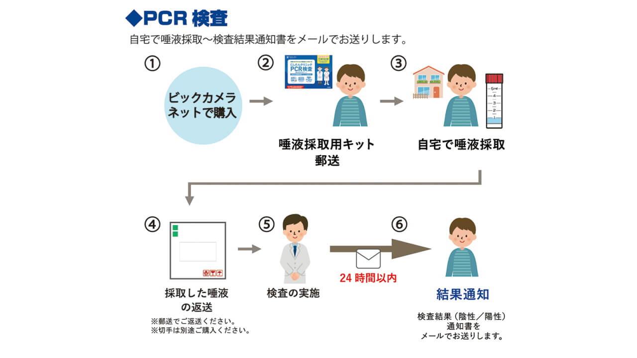 にしたんクリニック PCR検査キット